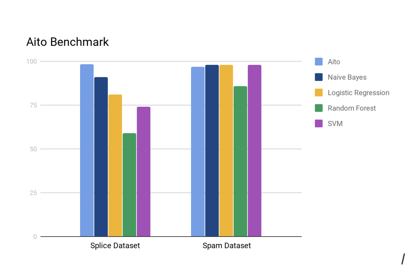 Aito benchmark for both the Splice and Spam dataset UCI repository