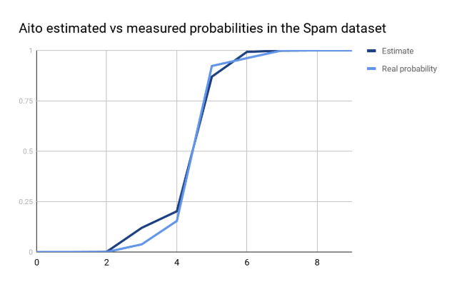 Aito estimated vs measured probabilities in the Spam dataset