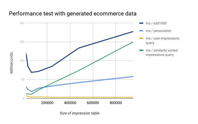 Performance test with generated ecommerce data