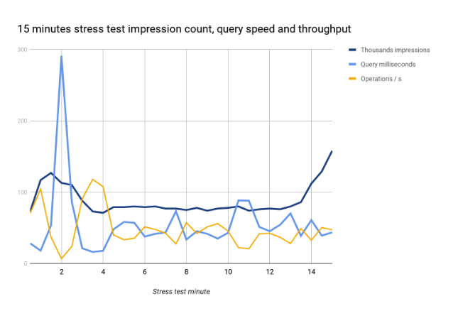 15 minutes stress test impression count, query speed and throughput