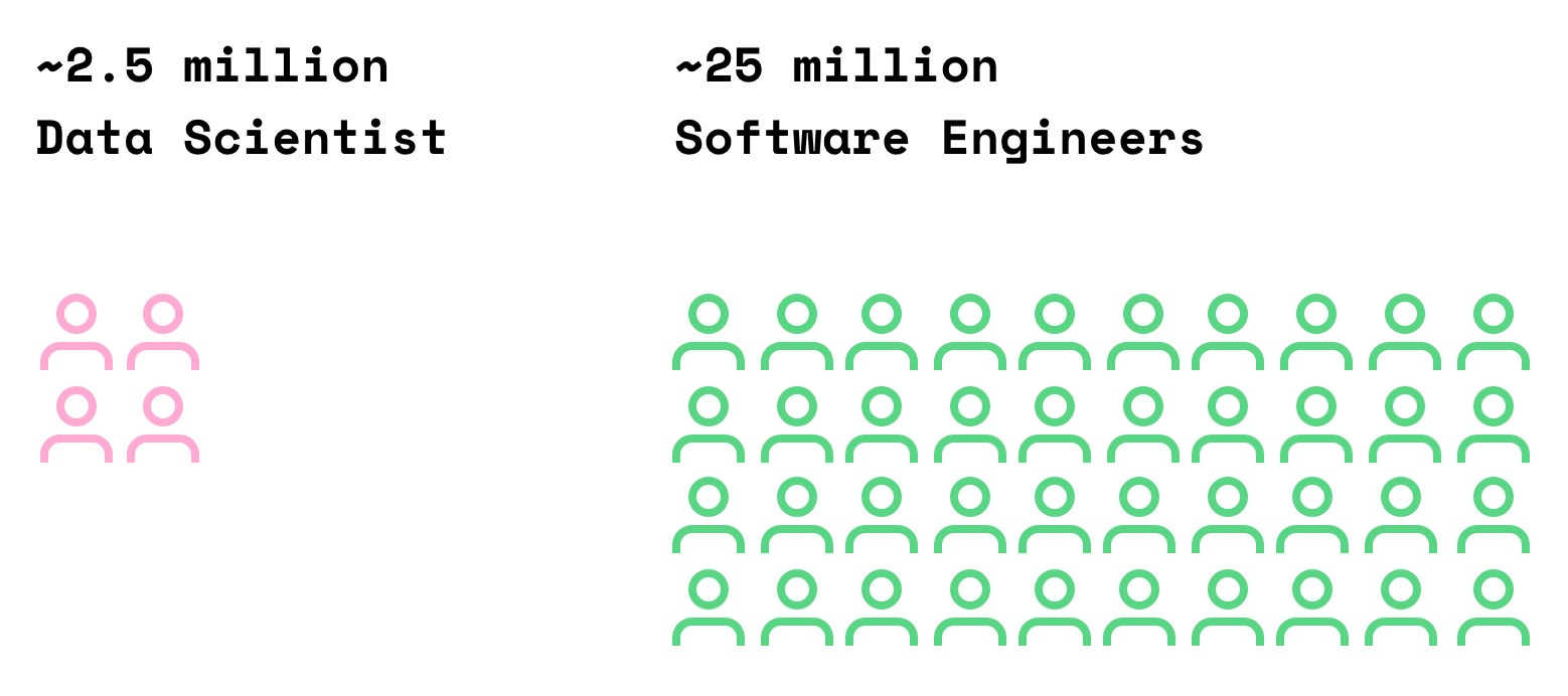 Approximate global population of data scientists and software engineers