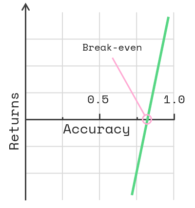 Break-even point visualized