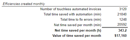 Efficiencies calculation in the template