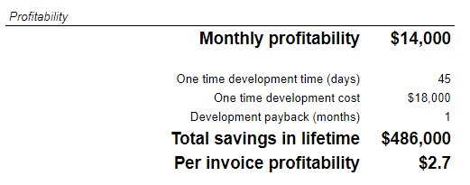 Profitability calculation in the template
