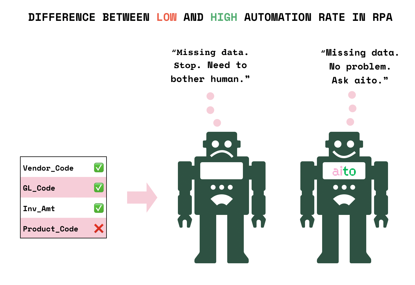 The difference between sad and happy RPA bot